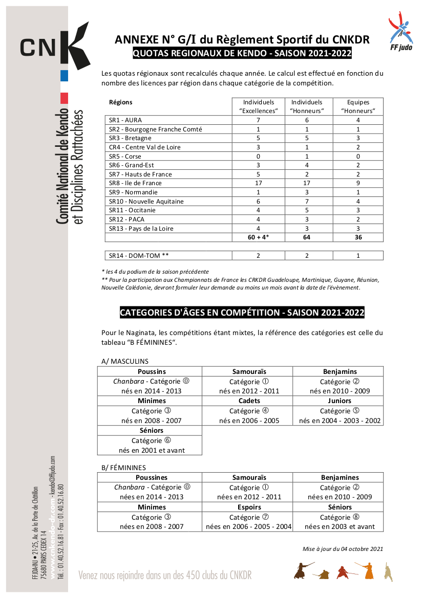 Read more about the article Taille des Shinai Enfants